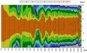 Beispielhaftes Isobaren Diagramm für die horizontale Ebene eines Line-Arrays