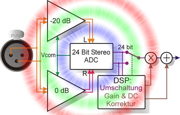 DAC-Converter