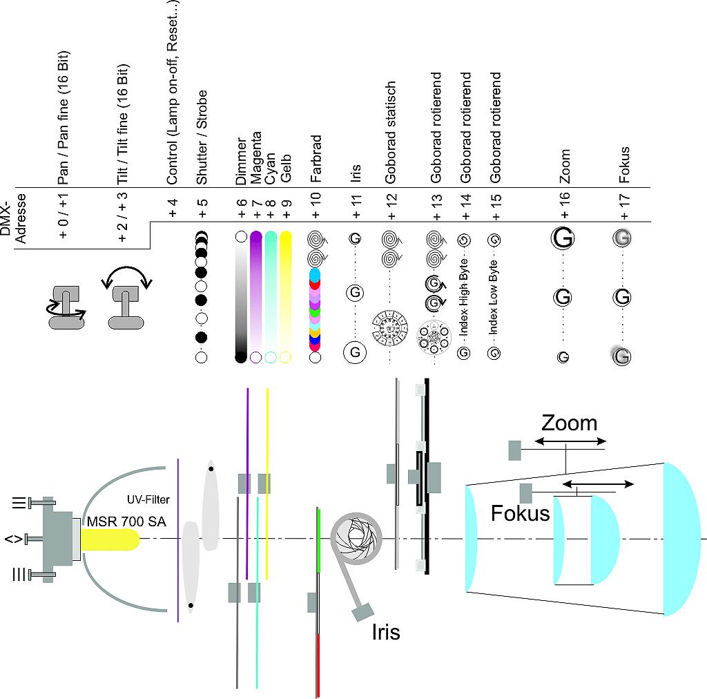 DMX-Steuerkreise-Copyright-Herbert-Bernstädt