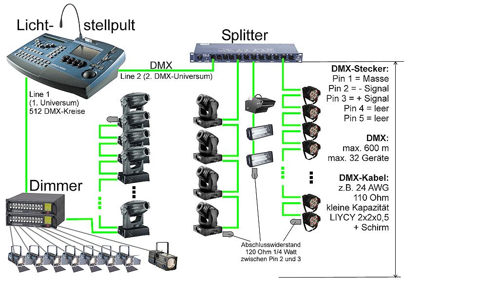 DMX Steuerung: Grundlage der Lichtsteuerung | Production Partner