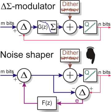 Delta sigma noise shaper