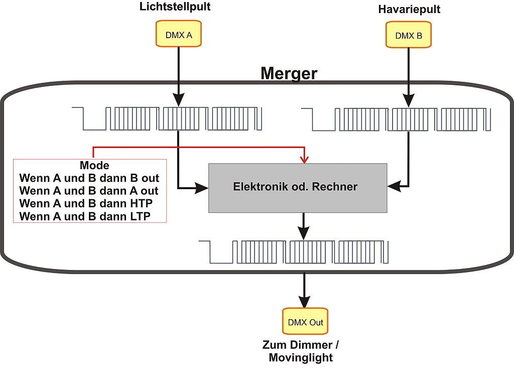 Funktion-eines-Mergers-Copyright-Herbert-Bernstädt
