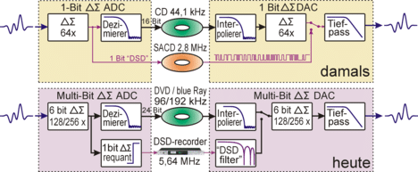 PCM-DSD-Multibit