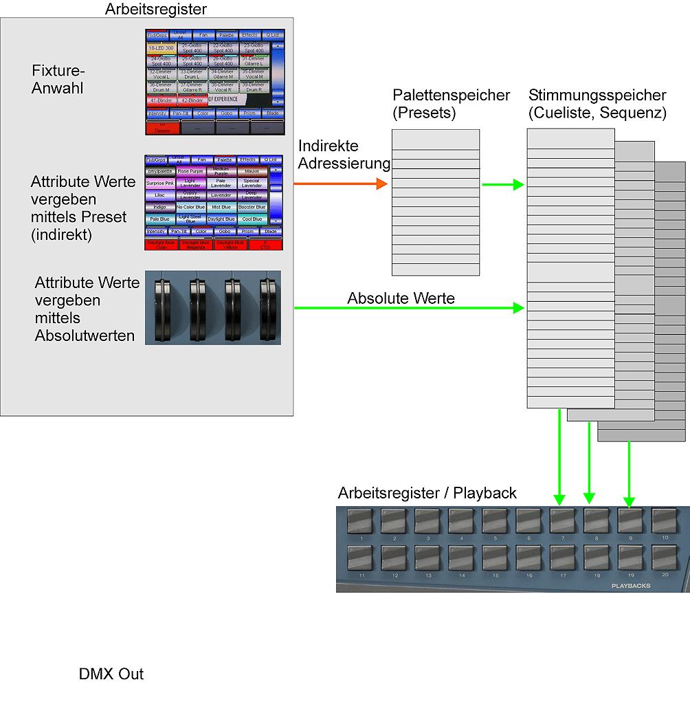 Presets-−-Platzhalter-für-Parameterzuweisung