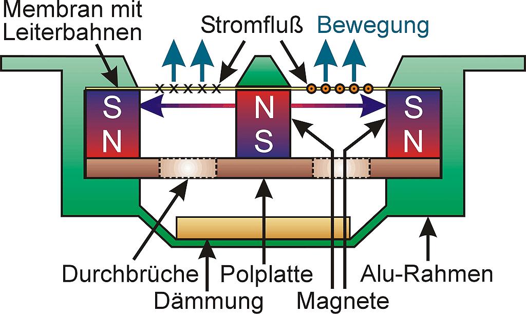Schaubild Arbeitsweise Prinzipielle Arbeitsweise eines Magnetostaten