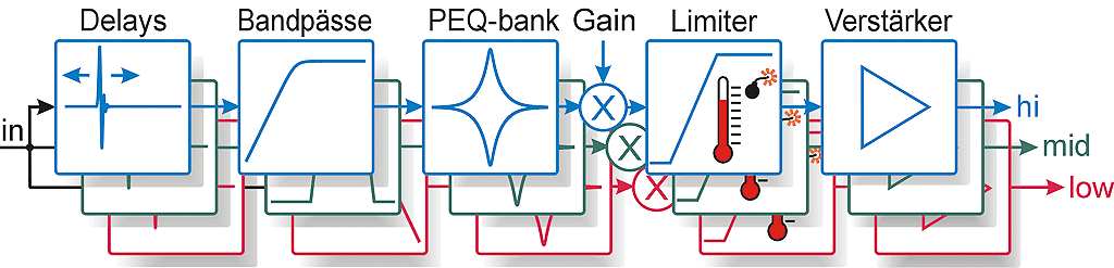 Grafik Signalverarbeitung
