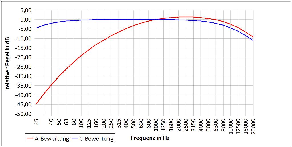 Die Bewertungsfilter A (rot) und C (blau)