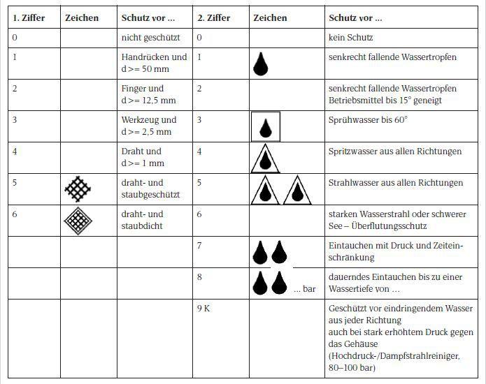 IP-Klasse / Schutz vor Eindringen. Die erste Ziffer kennzeichnet Personen und Fremdkörperschutz, die zweite Ziffer den Wasserschutz.