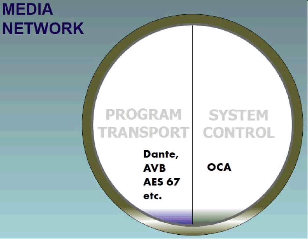 Für den Programmtransport (wie Audio) gibt es ja verschiedene Alternativen, in Sachen Steuerung ist OCA aber derzeit wohl die einzige herstellerübergreifende Lösung