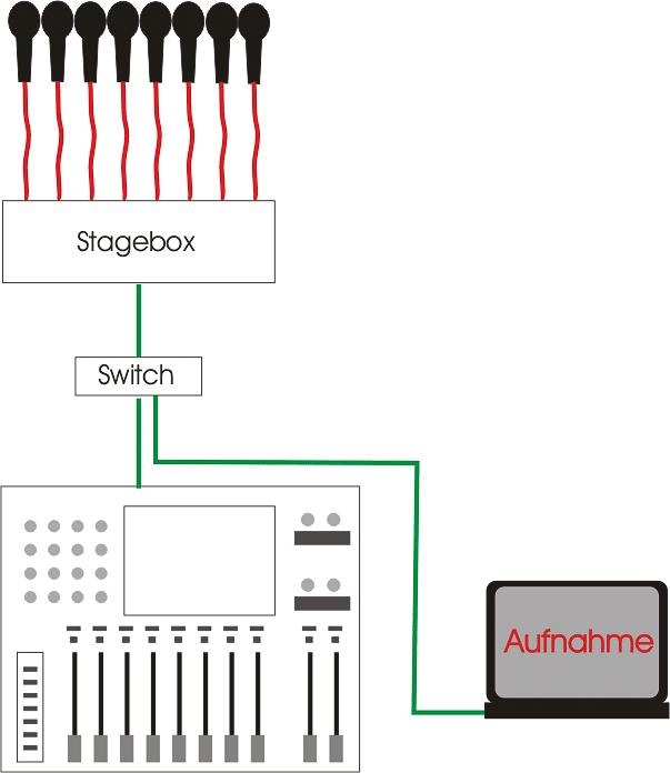 Einfacher Aufbau eines Netzwerkes mit Switch zur Verbindung einer Stagebox mit einem Mischpult, beispielsweise mit Dante. Mit der »virtuellen Soundkarte« kann man dann gleich noch Mehrspuraufnahmen auf einem vernetzten Laptop mitschneiden.