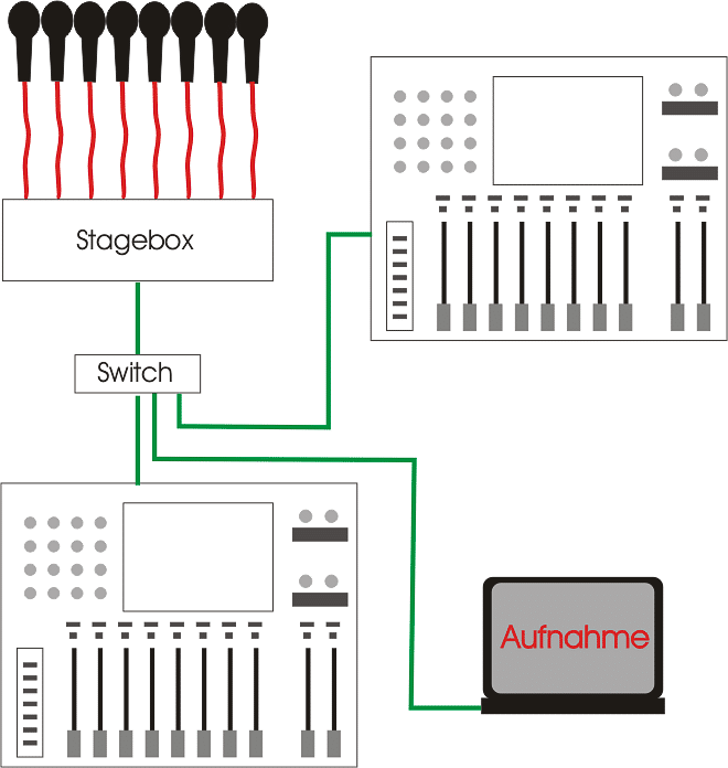 An den Switch lässt sich bei diesem Netzwerk auch gleich noch ein weiteres Pult z. B. als Monitorpult anschließen. Fällt der Switch in dieser sternförmigen Verkabelung aber aus, so funktioniert das ganze Netzwerk nicht mehr.