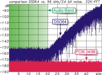 Noise dsd64