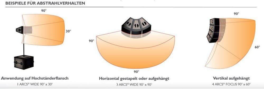 Einsatzmöglichkeiten der ARCS Wide und Focus einzeln und im Vertikal- oder Horizontal-Array