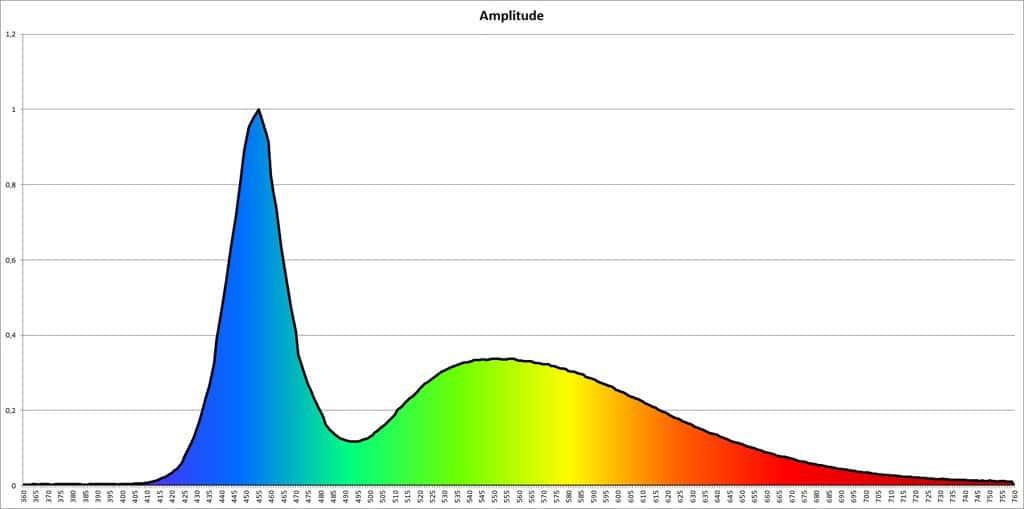 Lichtspektrum nach Austritt des Scheinwerfers, Farbtemperatur CCT: 11.222K, Farbwiedergabeindex CRI: 81