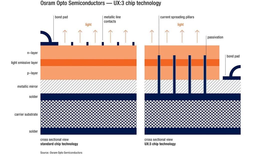 Grafik Osram Opto Semiconductors