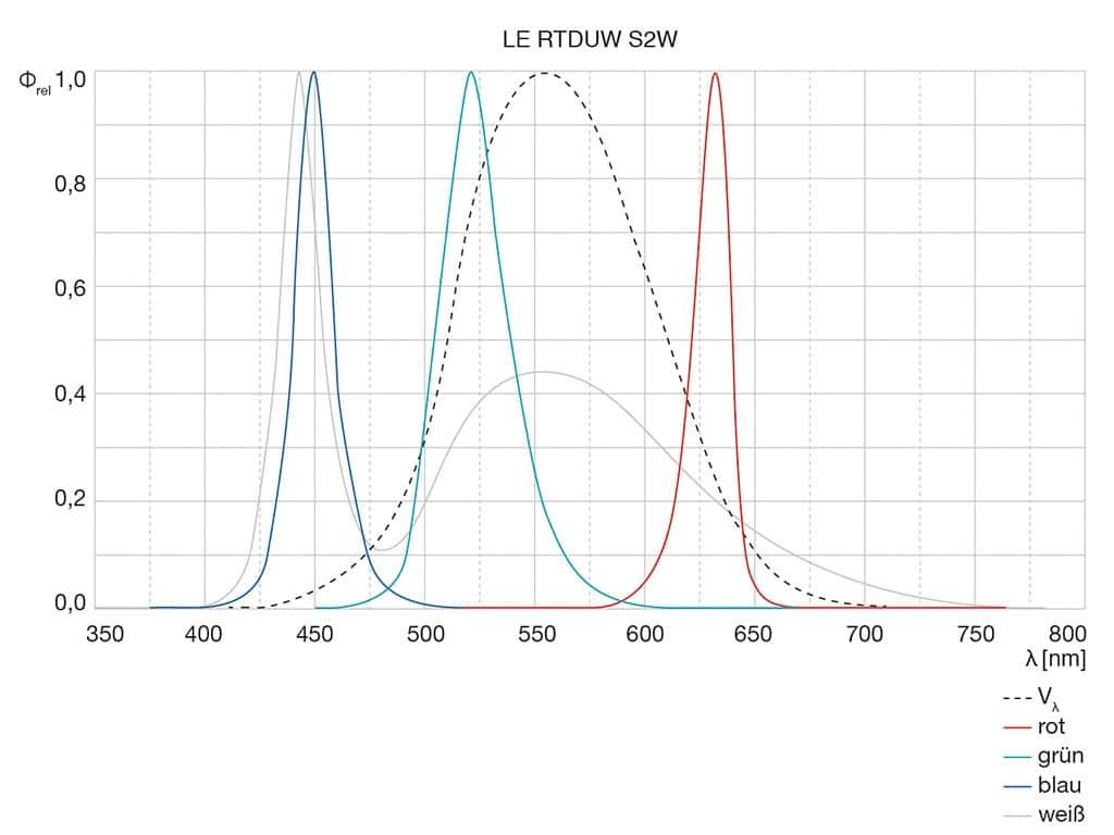 Grafik zur spektralen Verteilung der Farben und des Weißlichts
