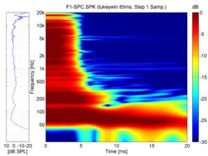 Spektrogramm der F1-812