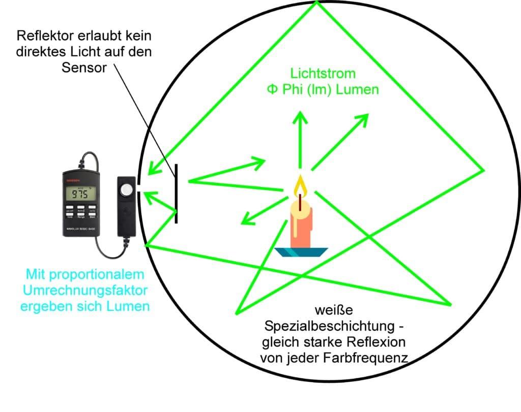 Photometrische Lichtmessung: die Grundlagen | Production Partner