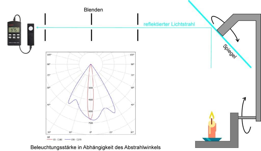 Photometrische Lichtmessung Die Grundlagen Production Partner