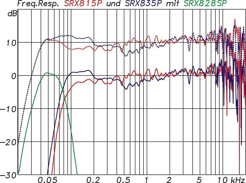 Sub-Frequenzgänge SRX815P und SRX835P