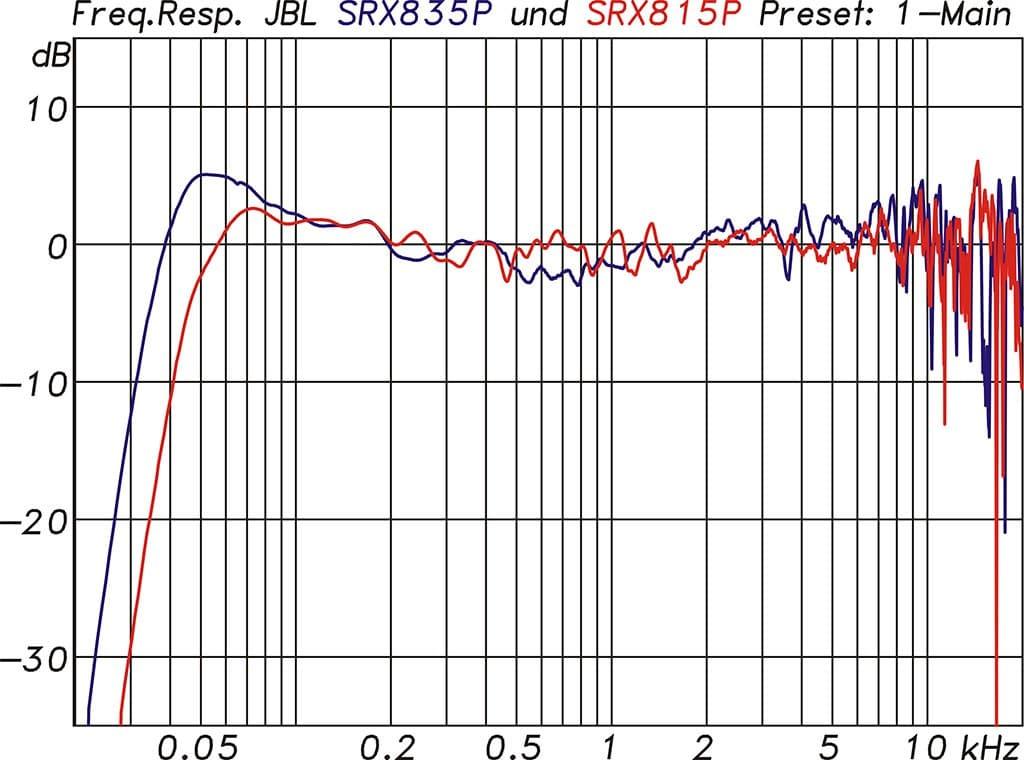 Frequenzgänge SRX835P und SRX815P