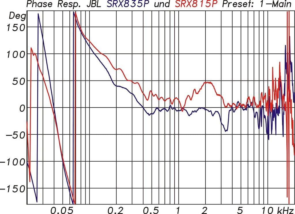 Phasengänge der SRX835P und SRX815P