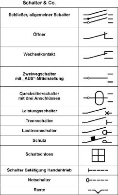 Fein Elektrisches Symbol Für Schalter Fotos - Die Besten ...