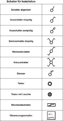 Wunderbar Elektrische Symbole Schalter Galerie - Die Besten ...