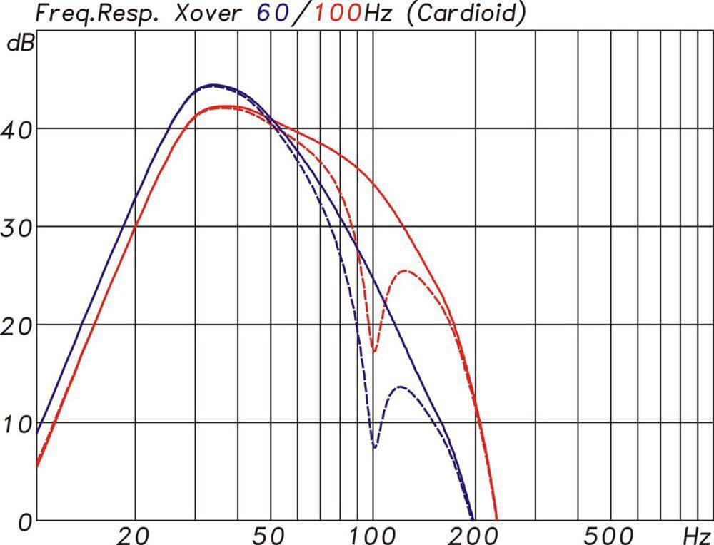 Controllerfunktion für 60 und 100 Hz Übergangsfrequenz. Gestrichelt jeweils die Kurven für den rückwärtigen Lautsprecher im Cardioid-Modus. (Abb.7)