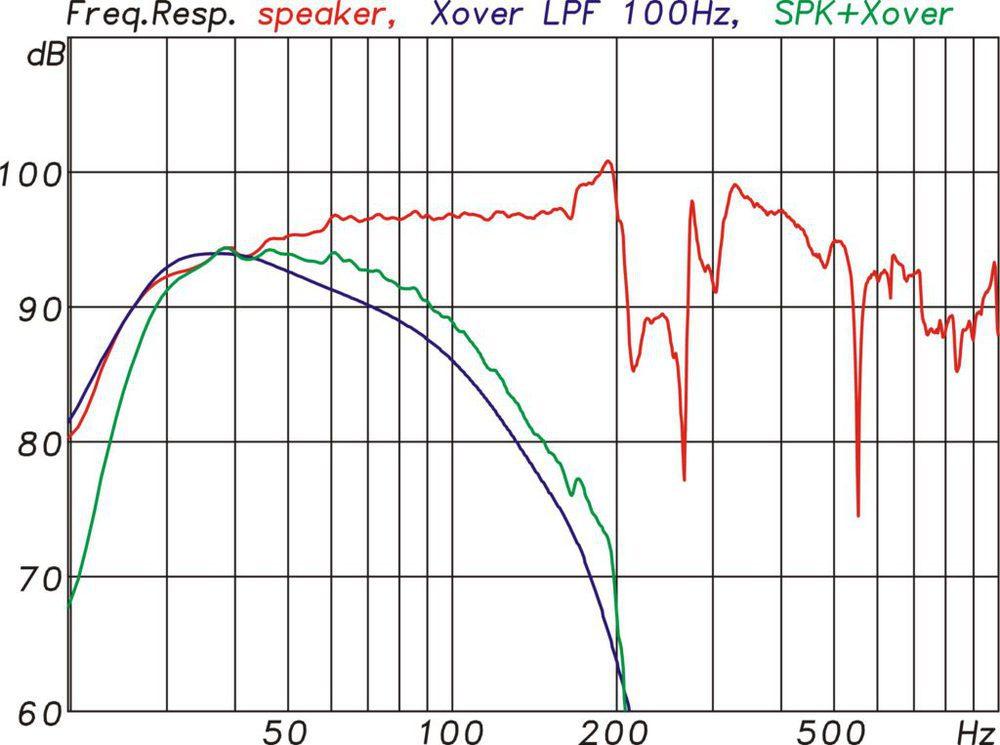 Frequenzgänge der KS28 pur (rot), des Controllers bei 100 Hz Trennfrequenz (blau) und für die KS28 mit Controller (grün) (Abb. 8)