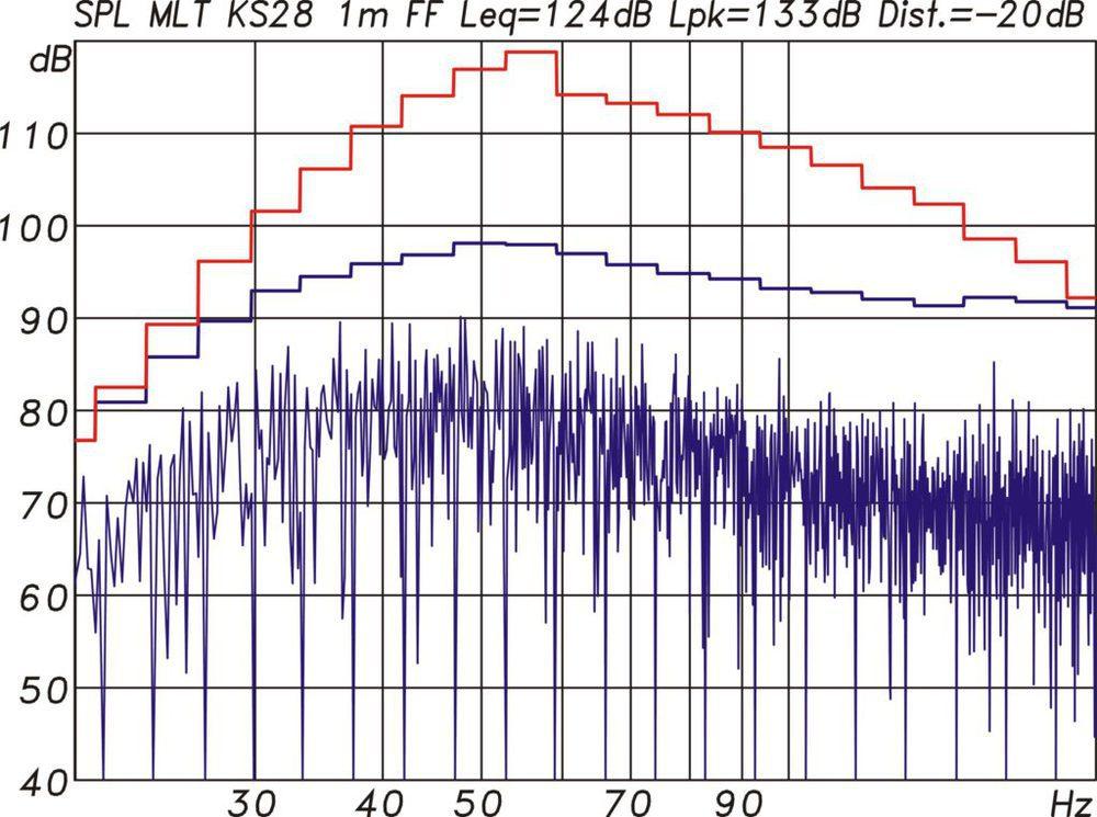 Multitonmessung der KS28 mit 100 Hz Setup. Es wird ein Spitzenpegel von 133 dB unter Vollraumbedingungen entsprechend 139 dB im Halbraum erreicht. (Abb. 13)