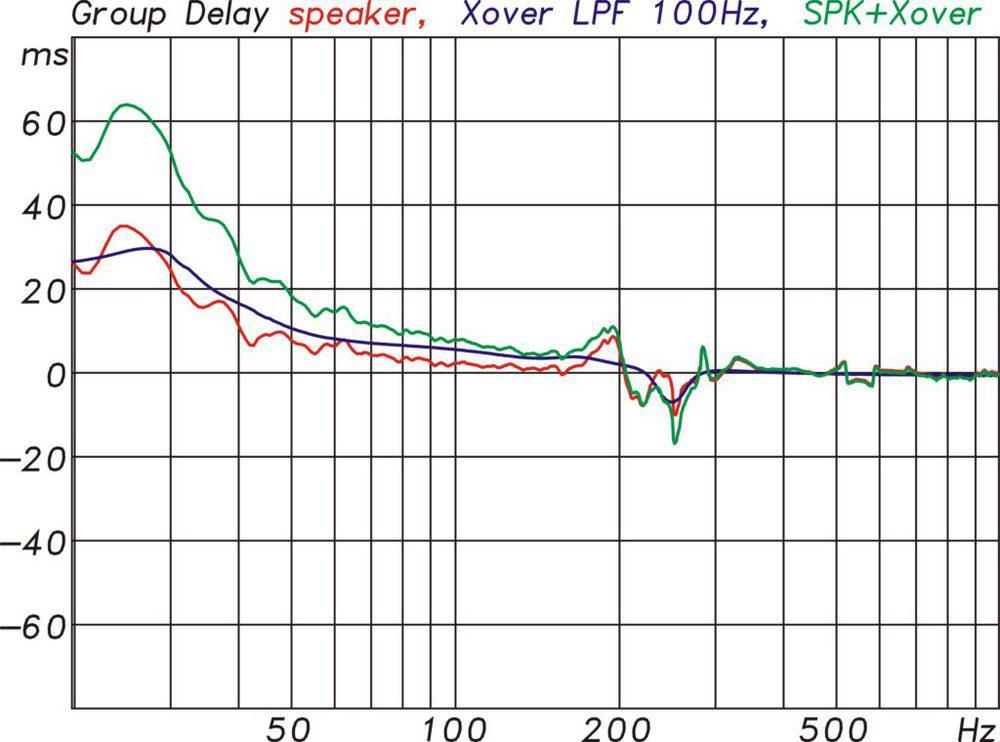 Gruppenlaufzeit der KS28 pur (rot), des Controllers bei 100 Hz Trennfrequenz (blau) und für die KS28 mit Controller (grün) (Abb. 10)