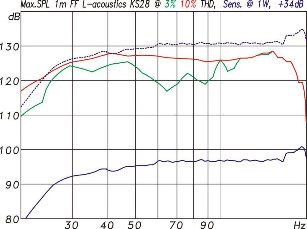 Maximalpegel gemessen mit 185 ms langen Sinusbursts für höchstens 3 % (grün) und höchstens 10 % (rot) THD. In blau die Sensitivity-Kurve und gestrichelt der daraus hochgerechnete Maximal - pegel für 2,6 kW Leistung. (Abb. 12)