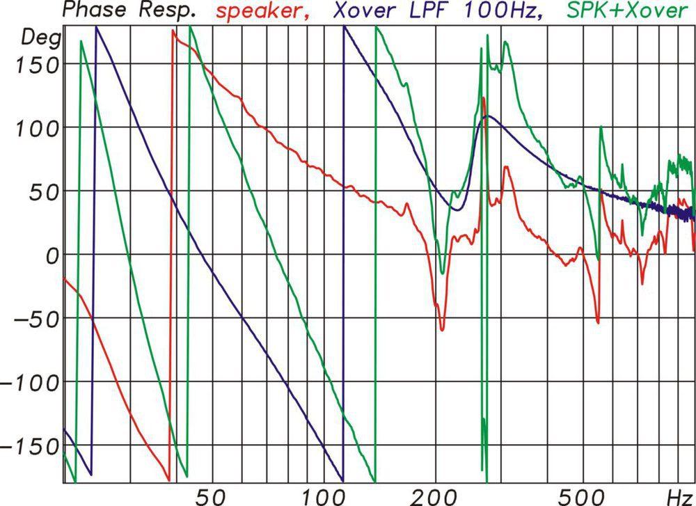 Phasengänge der KS28 pur (rot), des Controller bei 100 Hz Trennfrequenz (blau) und für die KS28 mit Controller (grün) (Abb. 9)