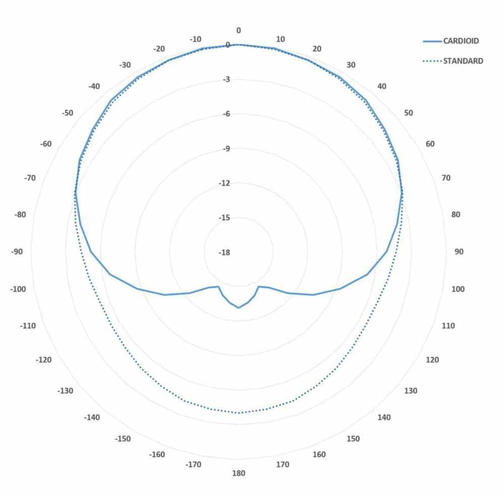 Polardiagramme der KS28 bei 50 Hz im 4er-Array in der Standardaufstellung und als Cardioid (Abb. 15)