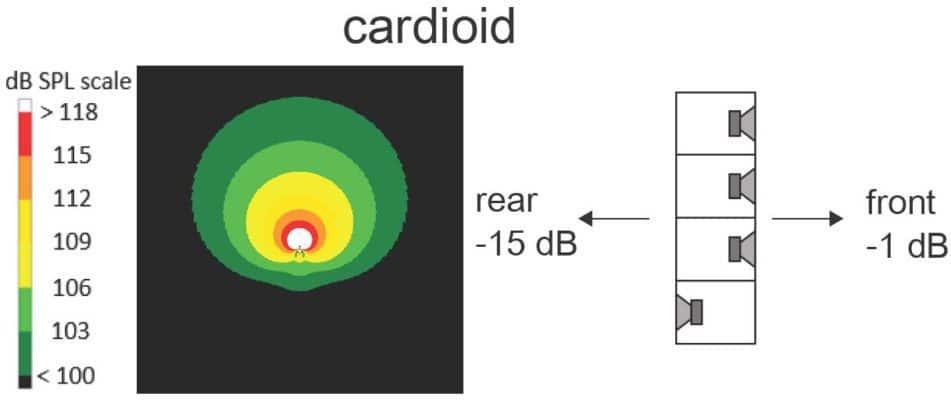 Cardioid-Konfiguration mit vier KS28 im Standard- und im Cardioid-Modus im Verhältnis 3 : 1 (Abb. 14)