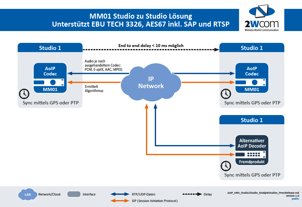 2WCOM MM01 Audio over IP Codec