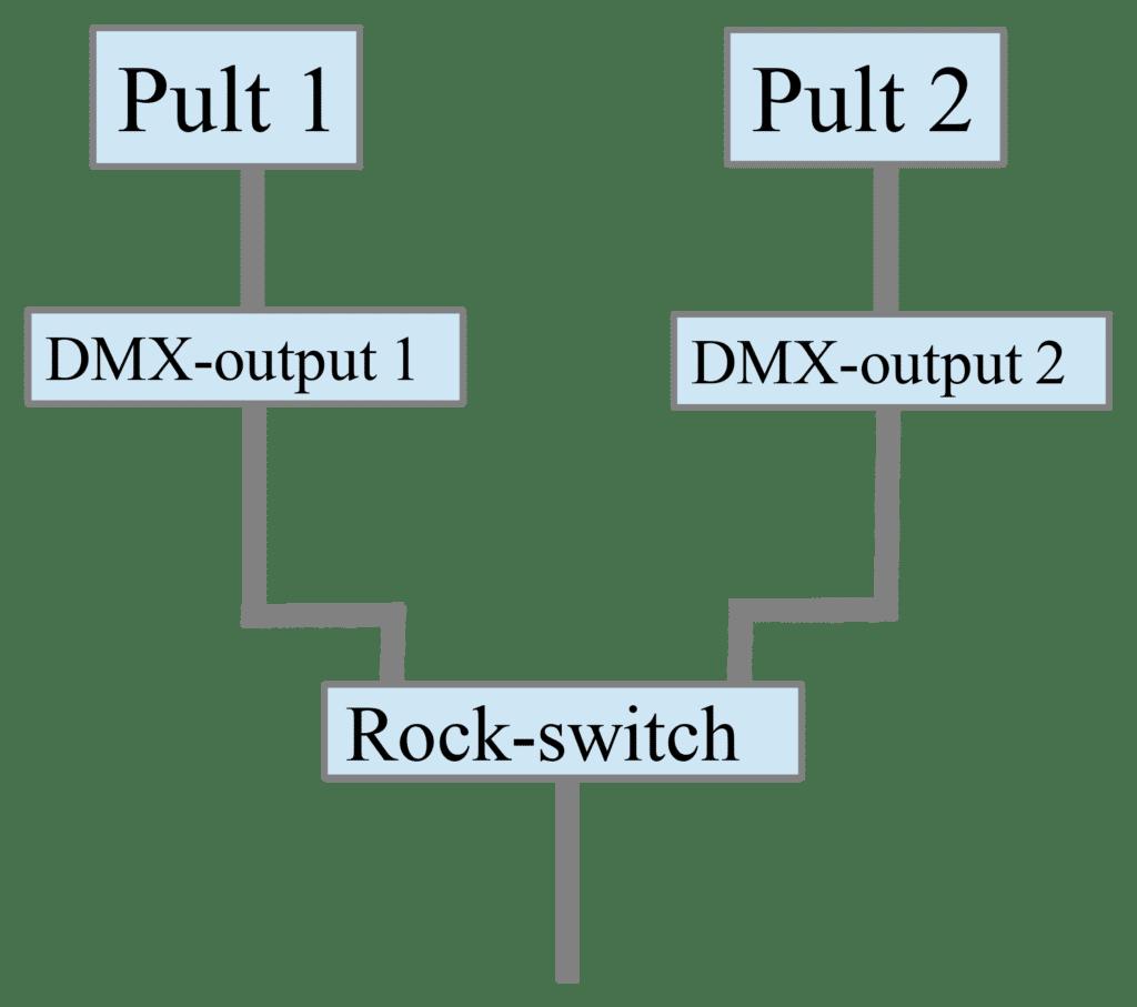 Redundanz mit Rockswitch