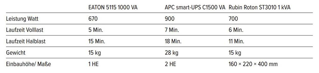 Beispielhafter Überblick über drei USV in einer Leistungsklasse, wie sie zum Beispiel am FOH gebraucht wird