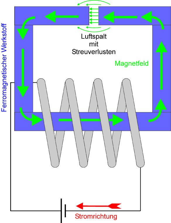 Ferromagnetische Materialien sind Leiter für Magnetfelder