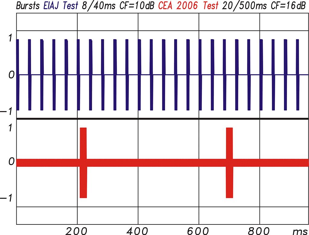 Burst-Signale (Messergebnisse)