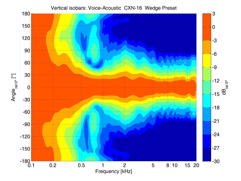 vertikale Isobaren_CXN-16 Voice Acoustic