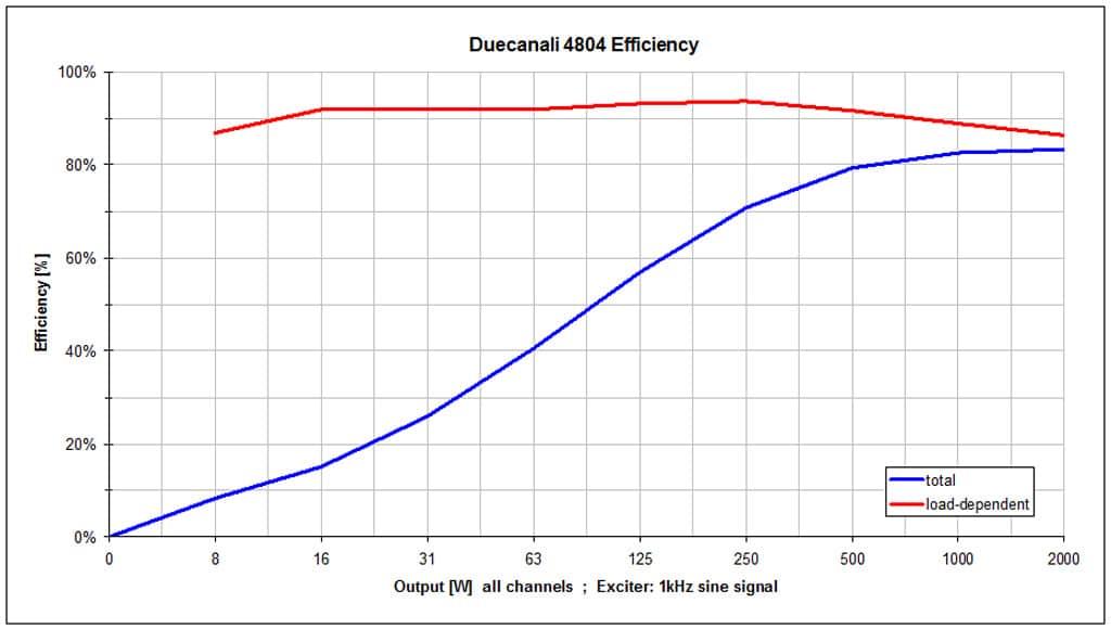Wirkungsgrad der Duecanali 4804 in %