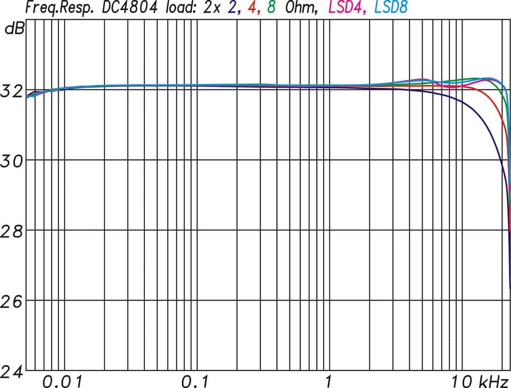 Frequenzgang Duecanali 4804