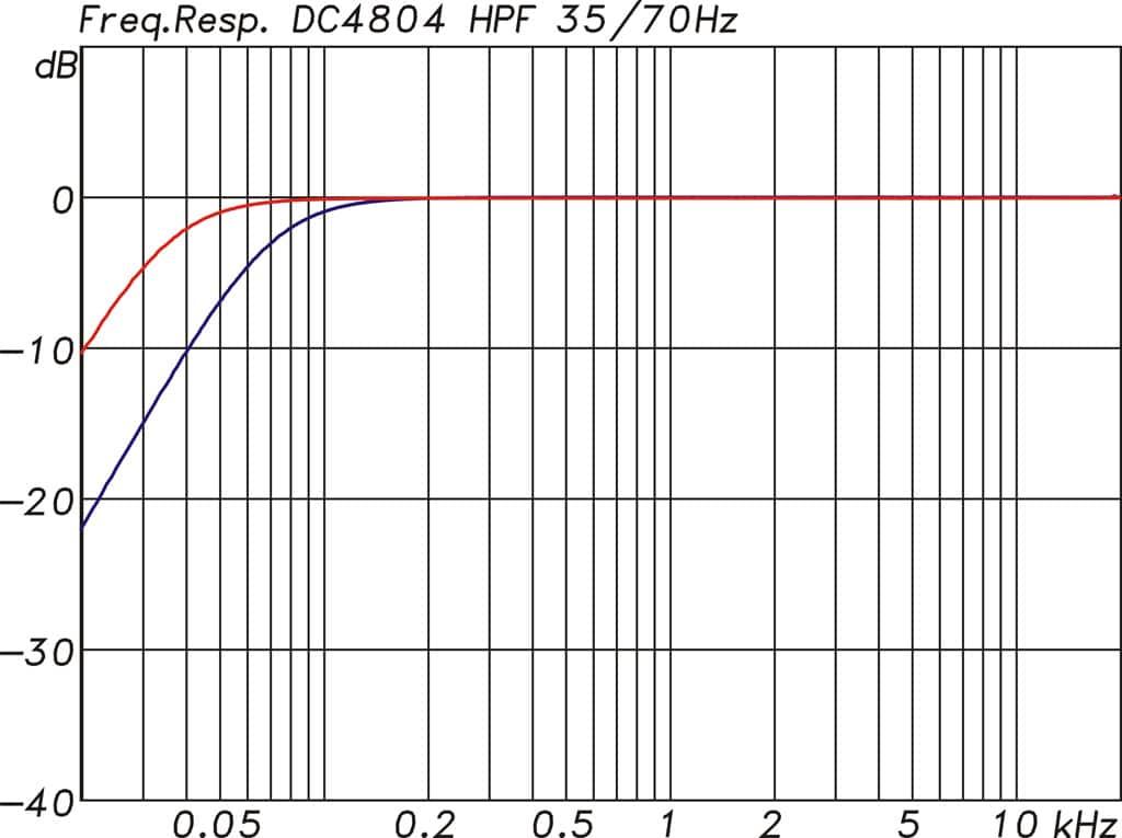 Frequenzgänge Duecanali 4804