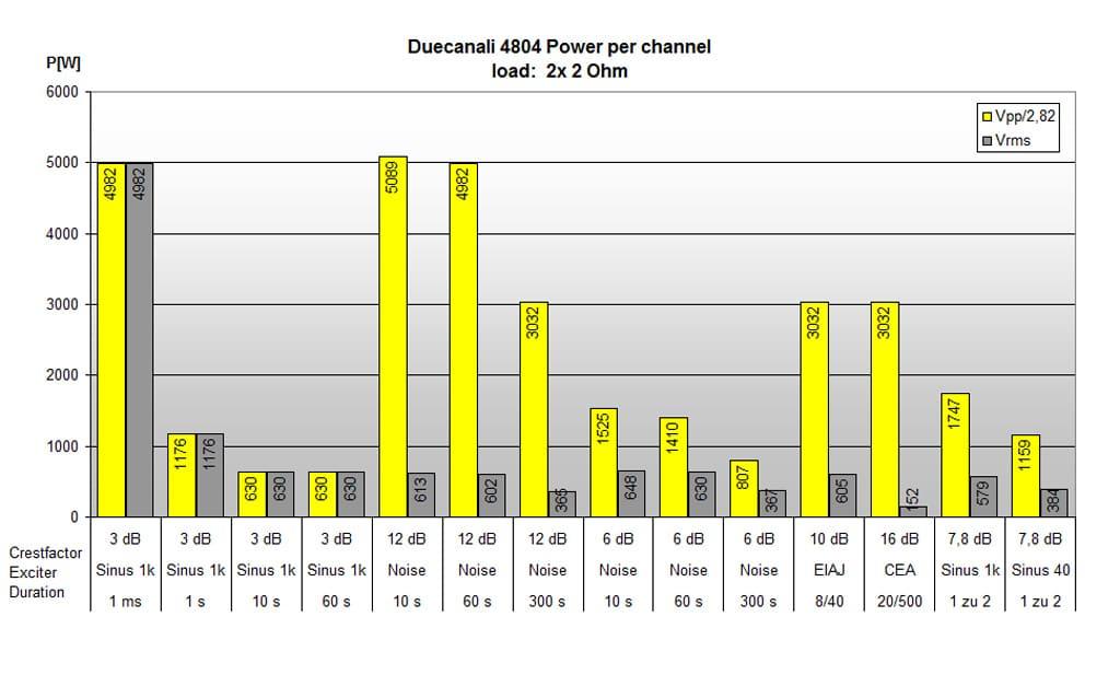 Leistungswerte Duecanali 4804 an 2 Ω