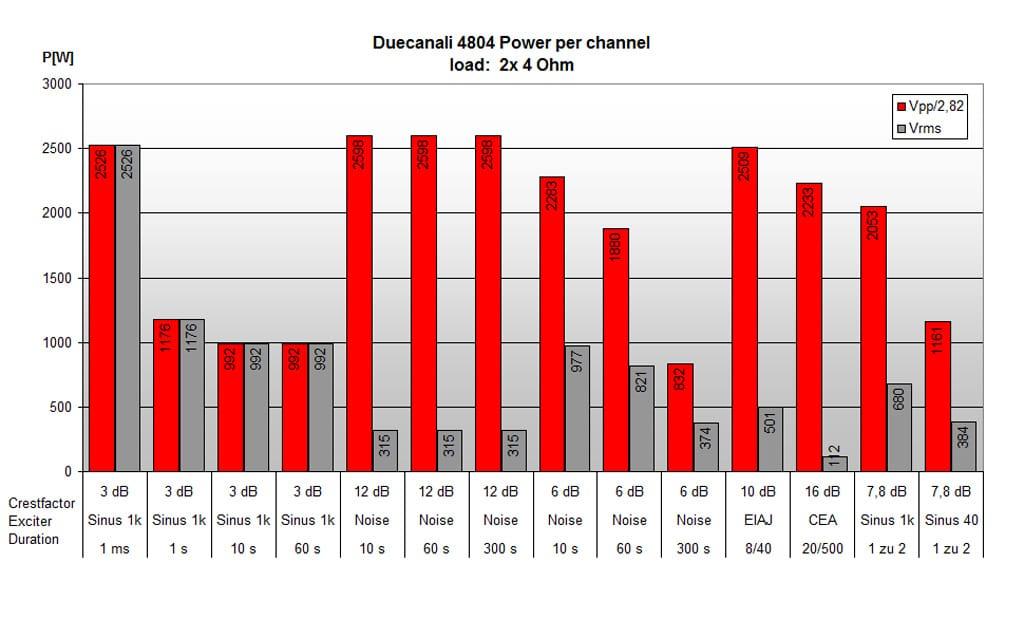 Leistungswerte Duecanali 4804 an 4 Ω