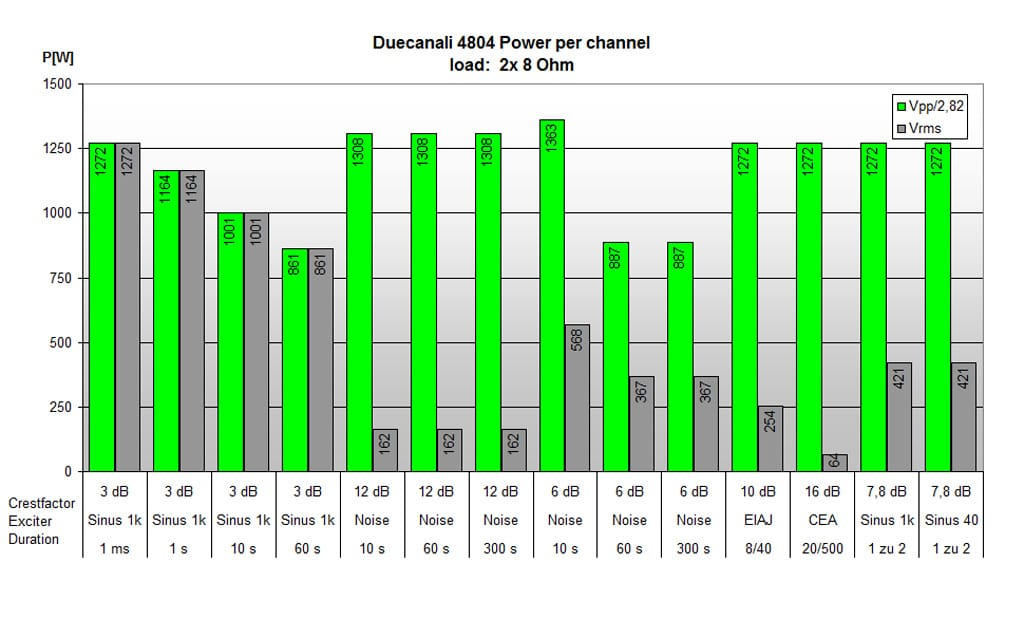 Leistungswerte Duecanali 4804 an 8 Ω