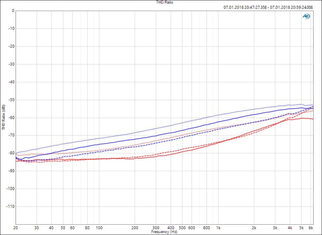 Klirrfaktor (THD) der Duecanali 4804