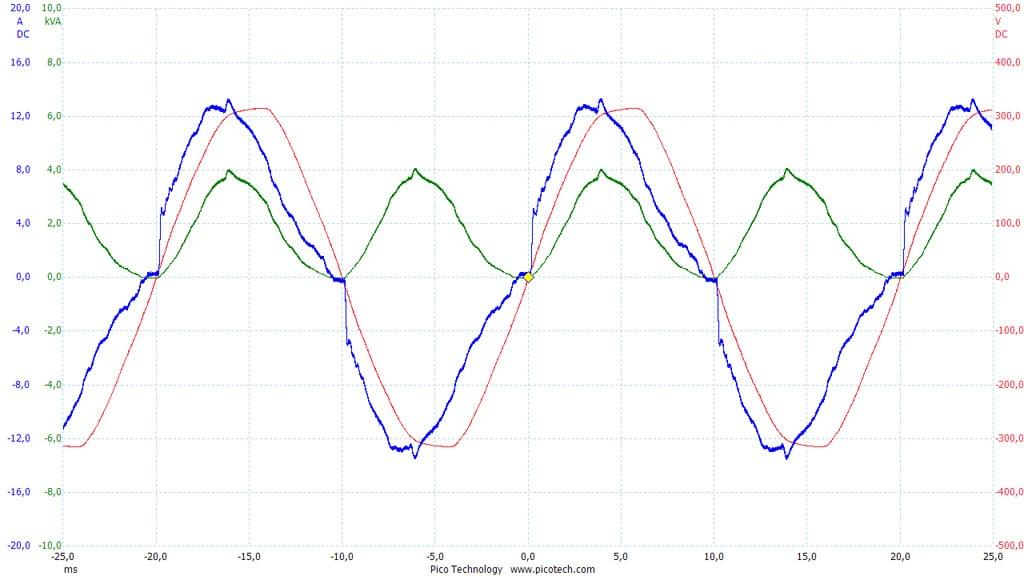 Verlauf von Netzspannung, Netzstrom und daraus berechneter Leistungsaufnahme